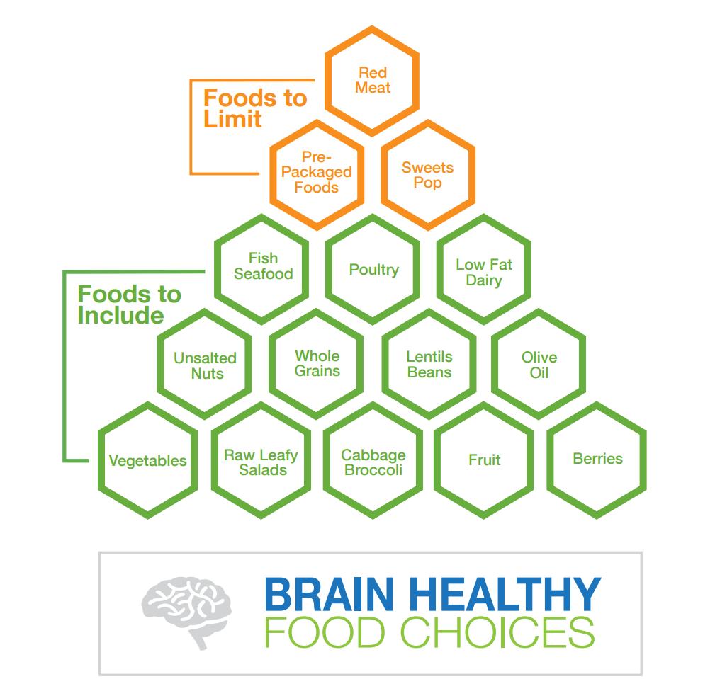 brain-health-food-guide